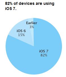 iOS-7-taux-adoption