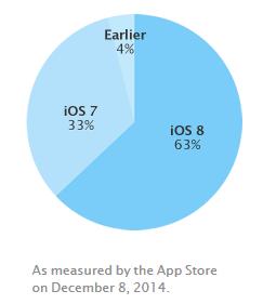 iOS-8-taux-adoption-dec-2014