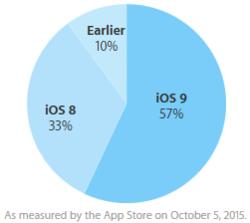 iOS-9-taux-adoption-5-octobre-2015