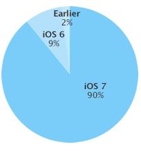 iOS-taux-adoption-version-juillet-2014