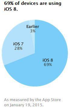iOS-taux-adoption-versions