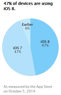 iOS8-app-store-oct-2014