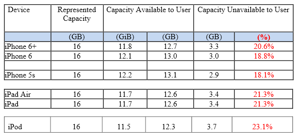 iOS8-esapce-stockage-plainte