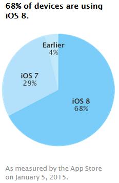 iOS8-taux-adoption-5-janvier-2015