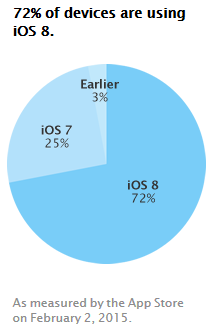 iOS8-taux-adoption-fev-2015