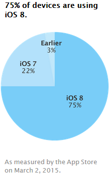 iOS8-taux-adoption
