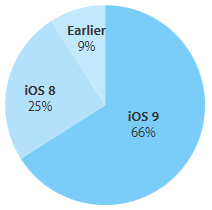 iOS9-taux-adoption-2-novembre-2015