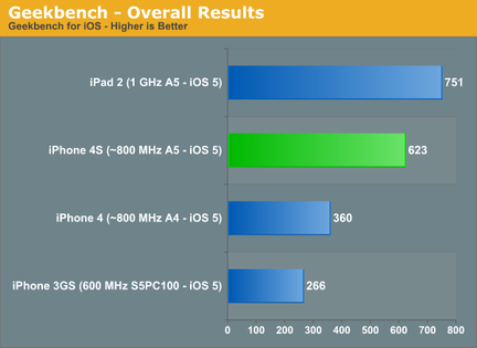 iPhone 4S Apple A5 bench 01