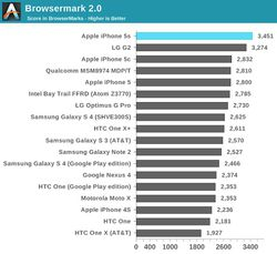 iPhone 5S benchmarks 1