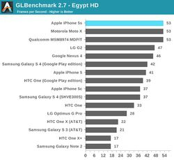iPhone 5S benchmarks 2