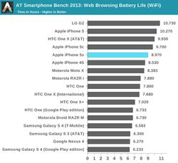 iPhone 5S benchmarks 3