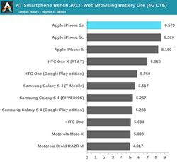 iPhone 5S benchmarks 4