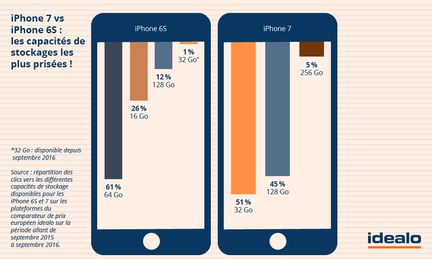 iphone_6s_7_variantes-populaires