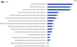 Ipsos_Innovations_Attentes