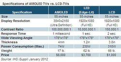 iSupply comparaison AMOLED LED LCD janvier 2012
