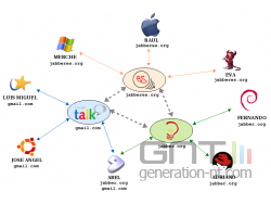 Jabber : des serveurs décentralisés et inter-connectés