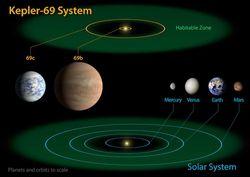 kepler-69-diagram-sm
