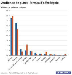 Lefigaro.fr-audience-plateformes-legales-echelle-linéaire