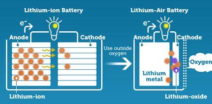 Lithium Air