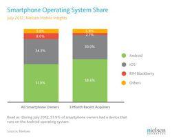 Marché smartphone Nielsen