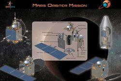 Mars Orbiter mission Inde