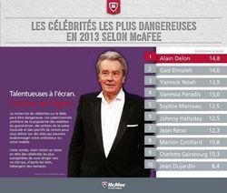 McAfee-classement-celebrites-dangereuses-France