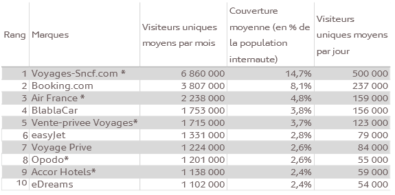 Mediametrie-audience-sites-tourisme-fin-2014-1
