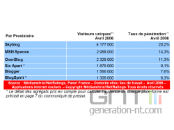 Mediametrie blogues avril png small