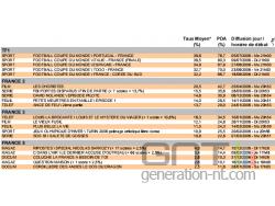 Médiamétrie : étude sur la télévision en 2006 ; les meilleures parts de marché pour 1  /></a><i><br />Les meilleures parts de marché pour les canaux 1,2, 3 et 5 ( DR ; cliquer pour agrandir )<br /><br /></i><div align=