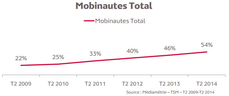 Mediametrie-evolution-nombre-mobinautes