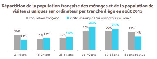 Mediametrie-internaute-France