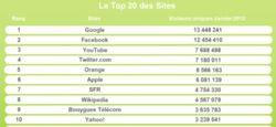 Mediamétrie Internet mobile Janv 12 (2)