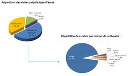 Mediametrie-moteurs-acces-sites