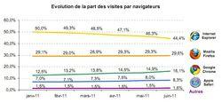 mediametrie-navigateurs-juin-2011
