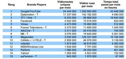 Mediametrie-video-internet-oct-2011