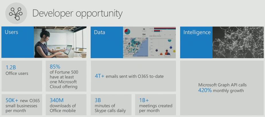 Microsoft-BUILD-2016-Office
