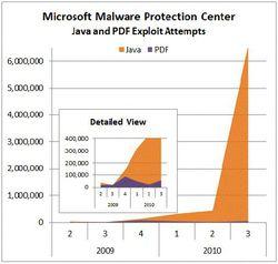 Microsoft-Java-attaques