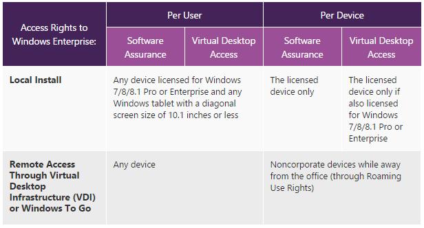 Microsoft-licences-Windows-par-utilisateur-entreprises