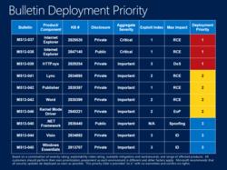 Microsoft-Patch-Tuesday-mai-2013