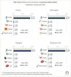 Moteurs-At-Internet-europe-dec-2011
