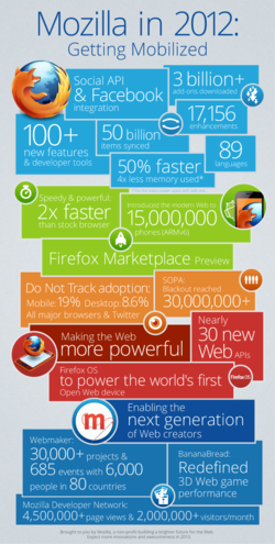 Mozilla-en-2012