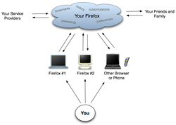 Mozilla weave services