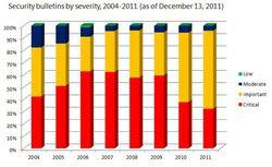 MS-bulletins-securité-indice-gravité-depuis-2004