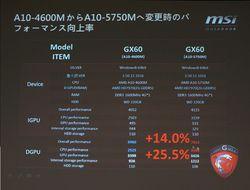 MSI GX60 performances