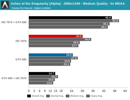 Multi GPU DirectX 12