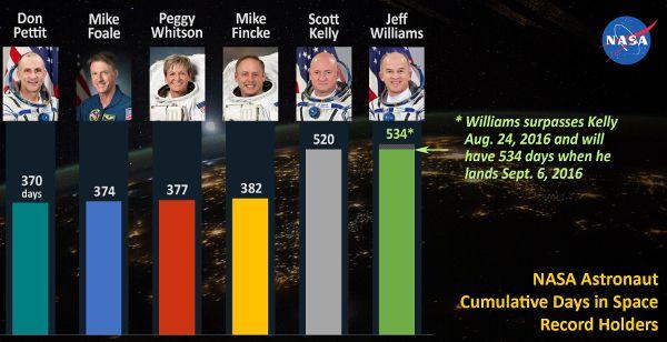 Nasa-astronautes-temps-cumul-espace