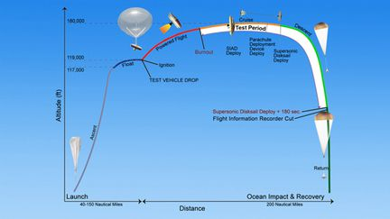 nasa_ldsd_diagram_560
