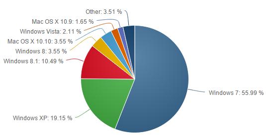 Net-Applications-fevrier-2015-part-utilisateurs-os-bureau-versions