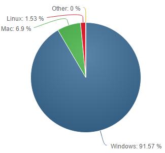 Net-Applications-fevrier-2015-part-utilisateurs-os-bureau