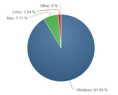 Net-Applications-janvier-2015-os
